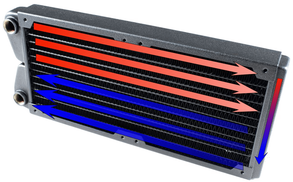 Dual-pass radiators are the most common form used in PC water cooling